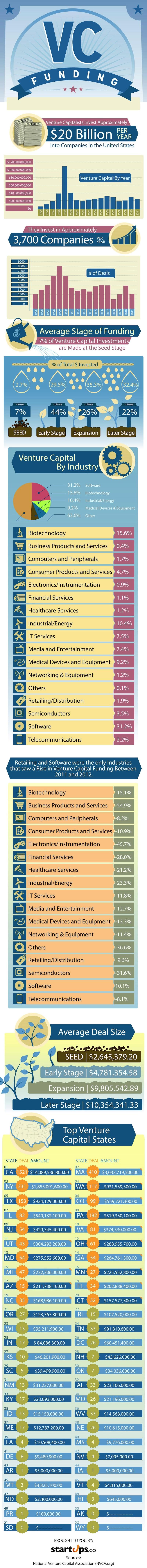 Venture Capital Trends Infographic
