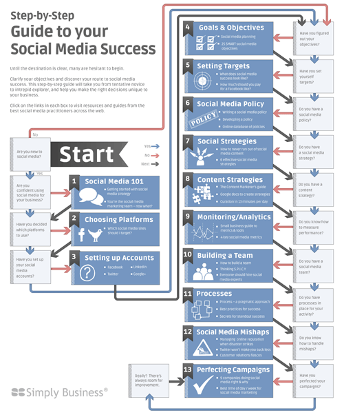 how to use social media to create a community
