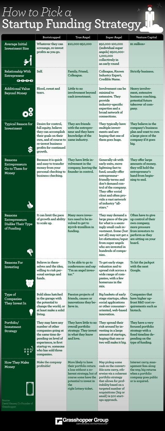 How to pick a startup funding strategy (infographic) - Endeavor