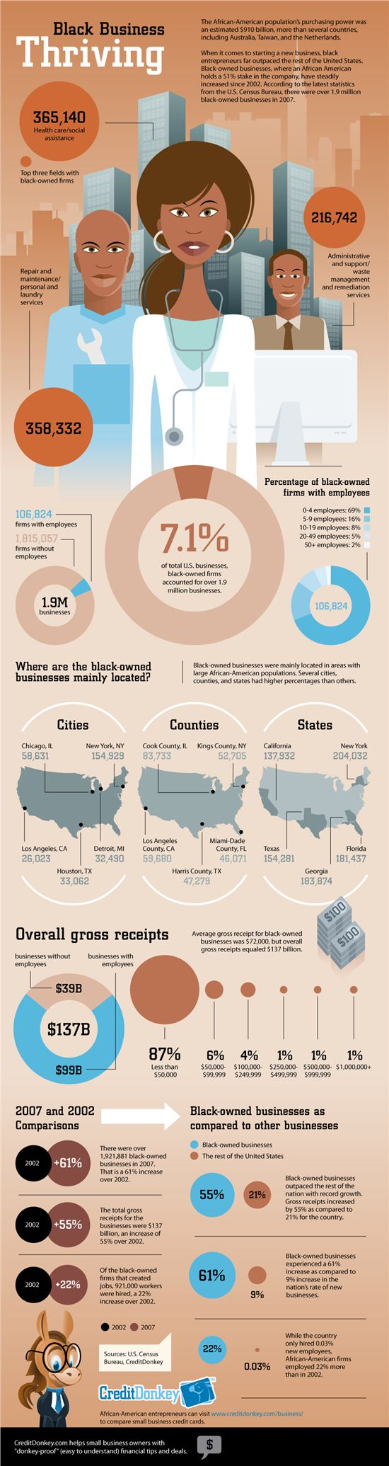 Infographic Black Owned Businesses Are On An Upward
