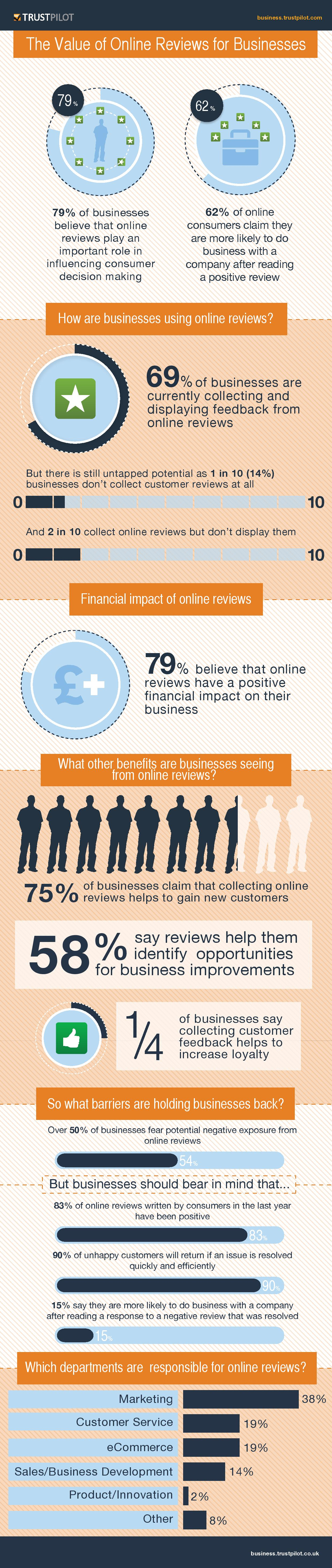 Infographic Customer Reviews Can Be Valuable For Your