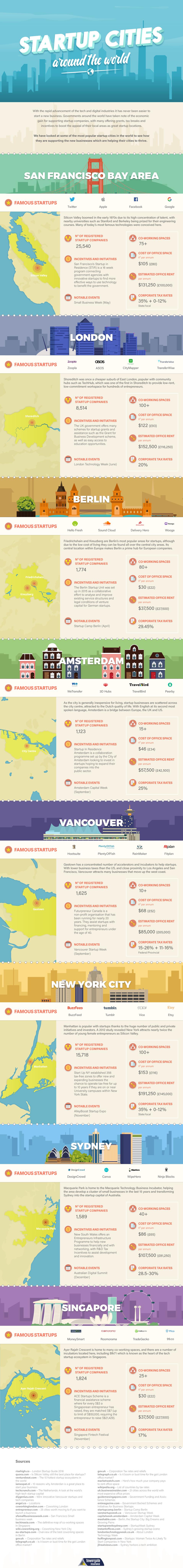 Startup cities