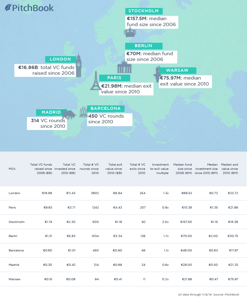 Europe VC Ecosystem Infographic