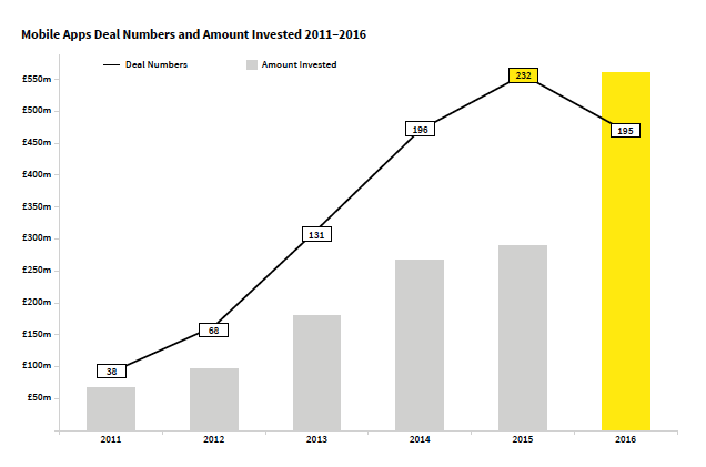 Mobile app deal numbers and amount invested 2011-2016