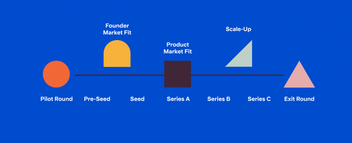 Founder Market Fit & what it means for early stage planning